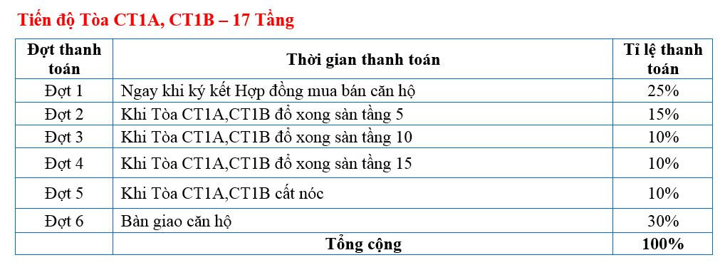 tien-do-dong-tien-ct2b-ct1c-nghia-do